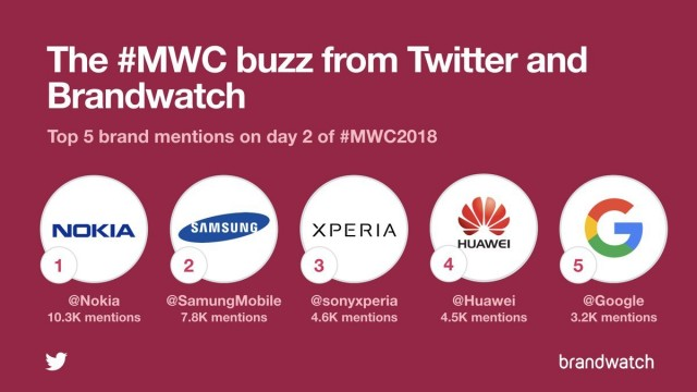Nokia-top-brand-MWC-2018