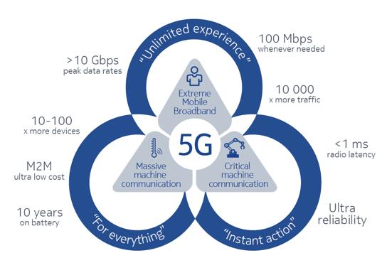 Nokia et SFR réussissent un test 5G New Radio en utilisant la bande de fréquence 3.5 Ghz