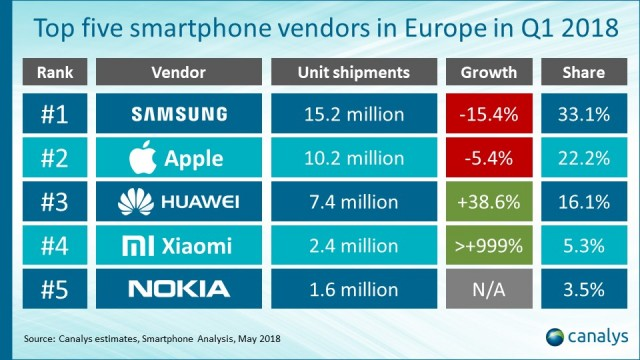 Top five smartphone vendors EU Q1 2018 Canalys