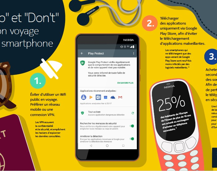 [Infographie]  Partir à l'étranger avec un smartphone Android – Comment éviter les ennuis