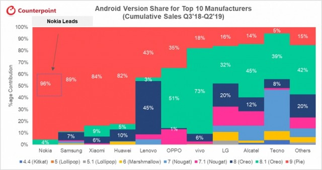 Android-Version-Share-for-Top-10-Manufacturers-Cumulative-Sales