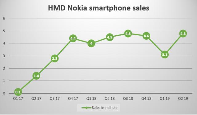 Nokia-HMD-Q2-2019-smartphones