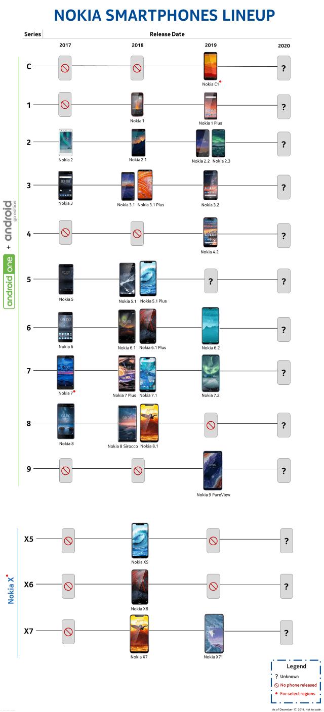 HMD Nokia Smartphone 17 - 19