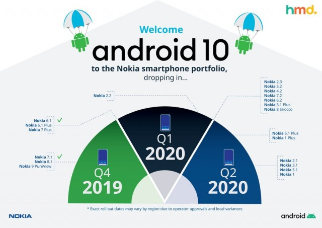 Nokia Mobile Android 10 Calendrier
