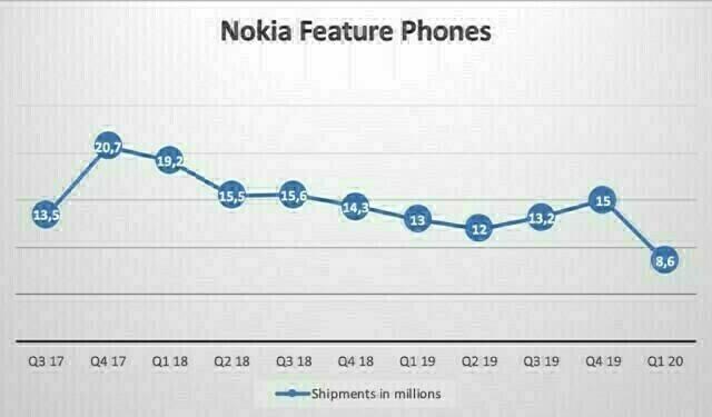 Q1-2020-Nokia-feature-phones