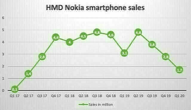 Q1-2020-Nokia-smartphones