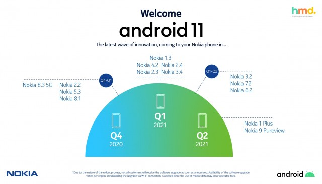 Android 11 Nokia Mobile
